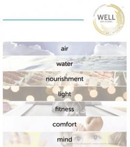Ciete conceptos de Well