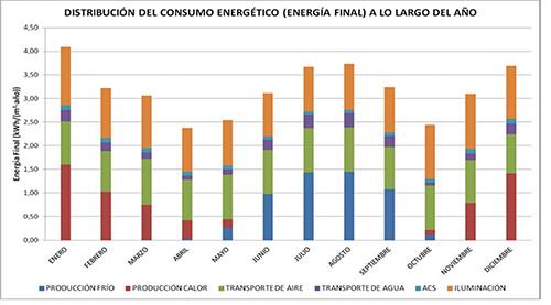 Distribución del consumo energético del edificio blueBUILDING