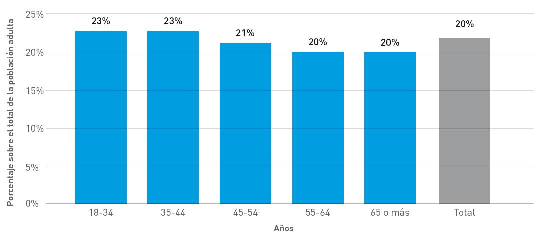 Porcentaje de Población Adulta con condiciones respiratorias