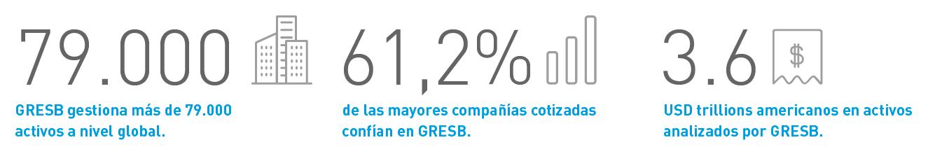 Gestión de activos por GRESB