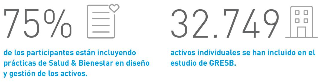 Participantes y Activos en el estudio de GRESB