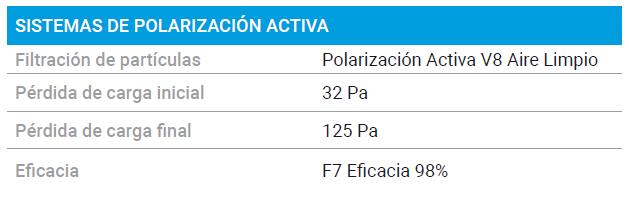 Sistemas de Polarizacion Activa en GMP